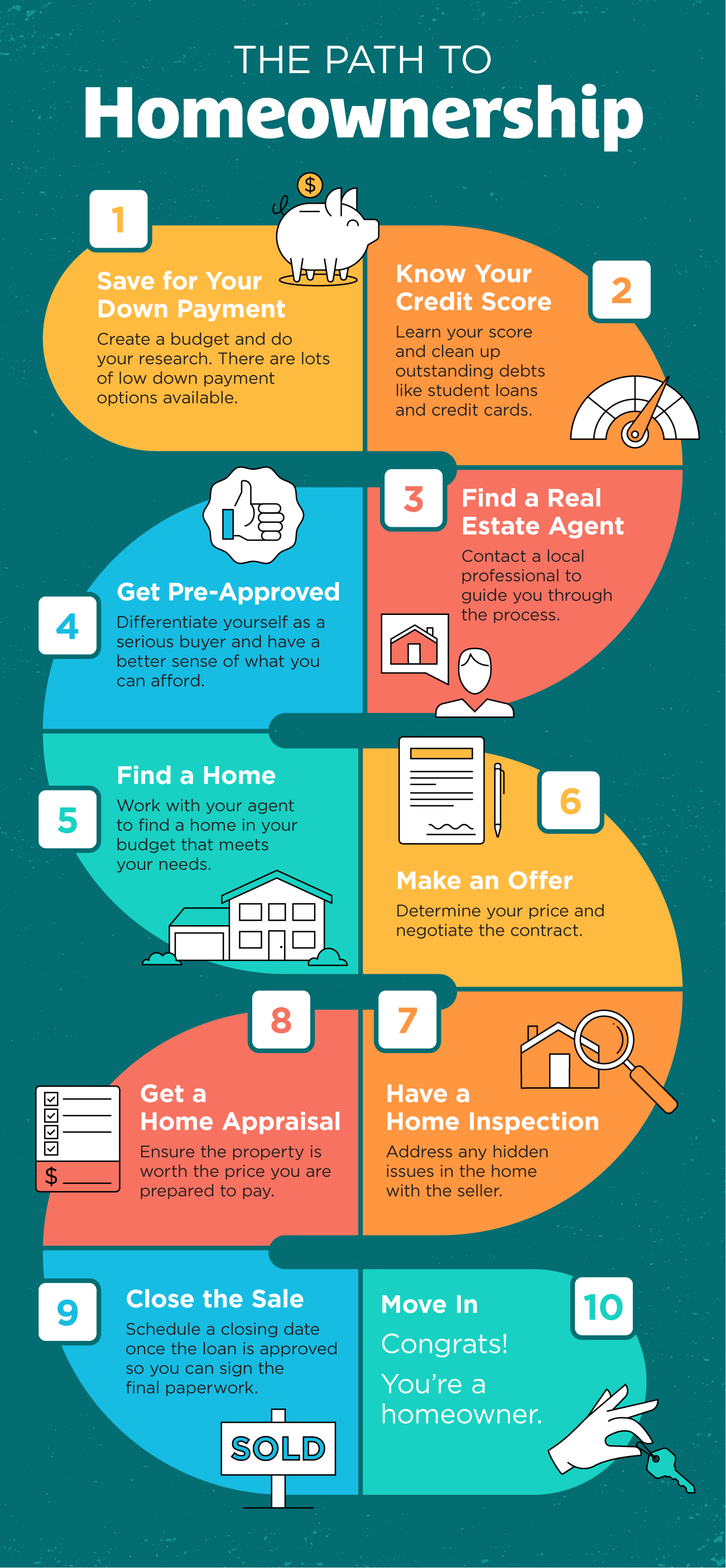 The Path to Homeownership [INFOGRAPHIC]   Simplifying The Market