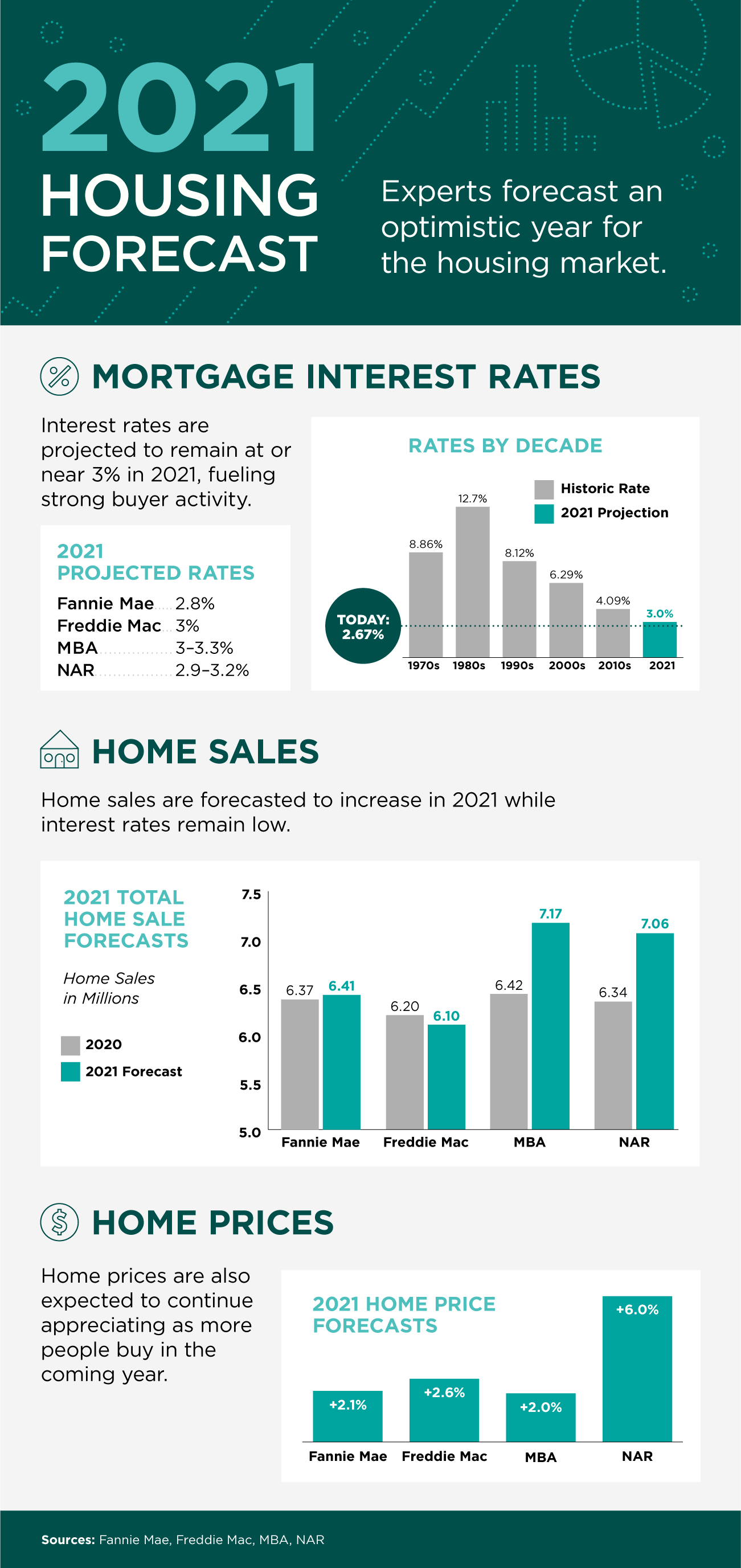 2021 Housing Forecast [INFOGRAPHIC]   Simplifying The Market