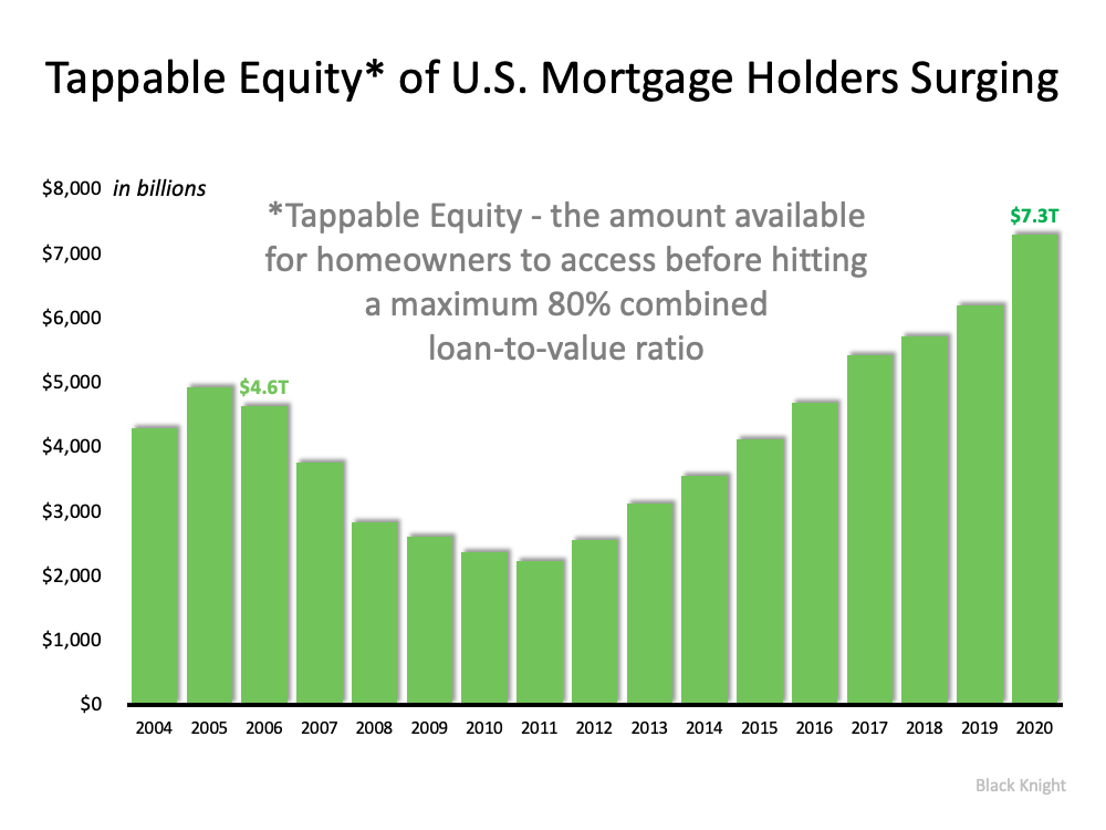 Should We Fear the Surge in Cash-Out Refinances?   Simplifying The Market