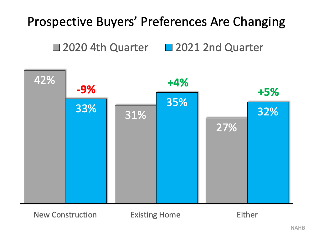 Surprising Shift Favors Homeowners: Buyers Now Prefer Existing Homes   Simplifying The Market