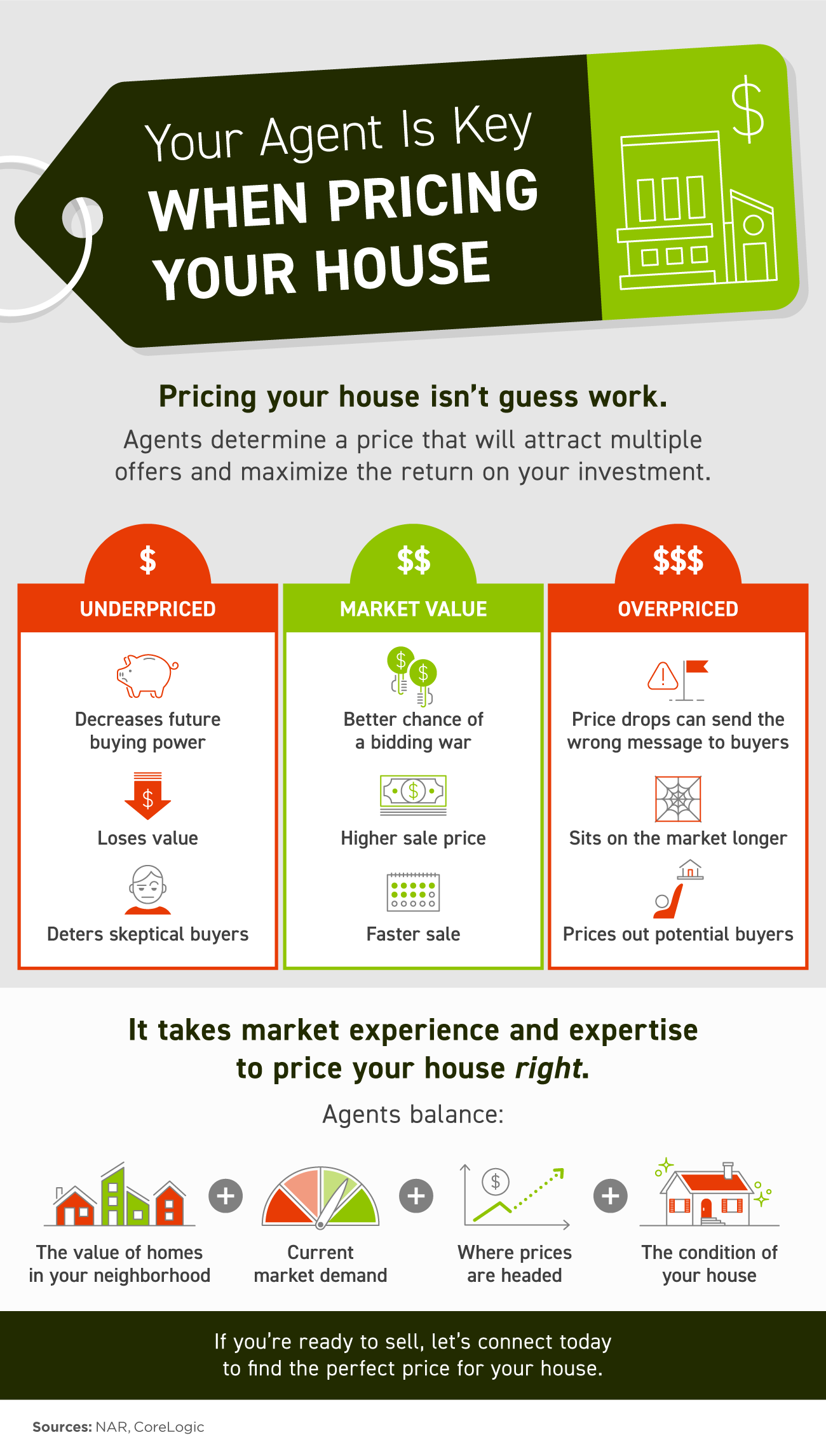 Your Agent Is Key When Pricing Your House [INFOGRAPHIC] | Simplifying The Market
